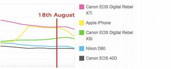 iPhone usage metric for Flickr drops big time