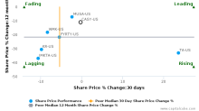 Casey's General Stores, Inc. breached its 50 day moving average in a Bearish Manner : CASY-US : September 15, 2017