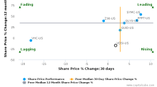 VASCO Data Security International, Inc. breached its 50 day moving average in a Bearish Manner : VDSI-US : July 24, 2017
