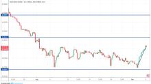 AUD/USD, NZD/USD, USD/CNY – Daily Forecast