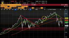 Tracce di panico sui mercati finanziari