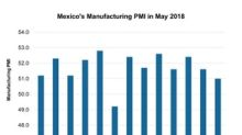 How Tariffs Are Affecting Mexico's Manufacturing Activity