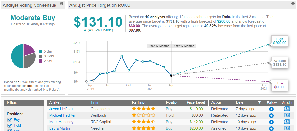 Roku: Covid-19 to Impact Ad Revenue, Top Analyst Reduces Estimates