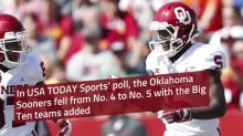 Oklahoma drops one spot in USA TODAY Sports rankings with Big Ten teams added