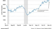 Why US Job Openings Point to an Overheating Employment Market