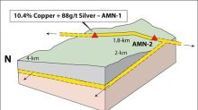 """Max Resource Reports """"AM North"""" Discoveries with Values of 10.4% Copper + 88 g/t Silver at the CESAR Project, Colombia"""
