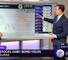 MARKETS: S&P 500 closing in on record high as bond yields pressure momentum stocks in favor of value, small caps, and transports