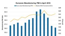 The Eurozone's Manufacturing PMI Fell in April