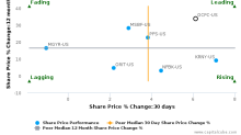 OceanFirst Financial Corp. breached its 50 day moving average in a Bullish Manner : OCFC-US : September 21, 2017