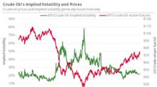 US Crude Oil Might Break $70 by Next Week