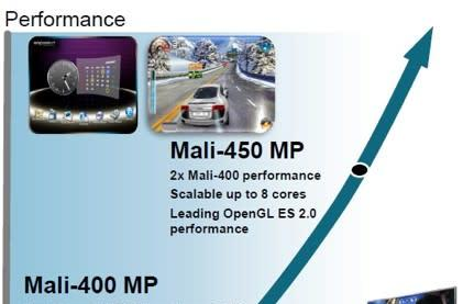 ARM vows Mali-450 graphics will liven up mid-range smartphones