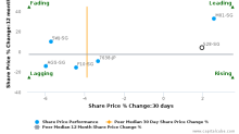 Second Chance Properties Ltd. breached its 50 day moving average in a Bullish Manner : 528-SG : September 5, 2017