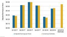 Assessing Hanesbrands' Bottom-Line Performance