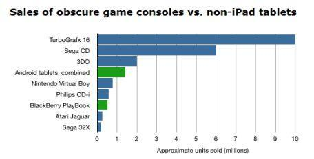 No Comment: Video game systems vs. non-iPad tablets