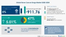 Global Bone Cancer Drugs Market to Grow by $911.76 Million During 2020-2024 | Growing Risk Factors to Emerge as Key Driver | Technavio