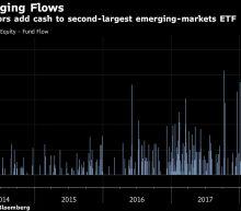 Love for Emerging-Market Has$6 Billion Flowing Out of Developed-Nation ETFs