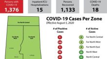 COVID-19 in Sask: 8 new cases, 36 more recoveries reported Wednesday
