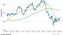 What XLU's Chart Indicators and Short Interest Indicate