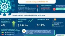 Global Electric Generators Market Analysis Highlights the Impact of COVID-19 2020-2024| Growing Demand for Uninterrupted Power Supply to Boost Market Growth | Technavio