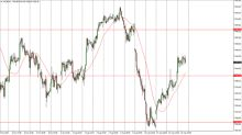 FTSE 100 Price Forecast August 17, 2017, Technical Analysis