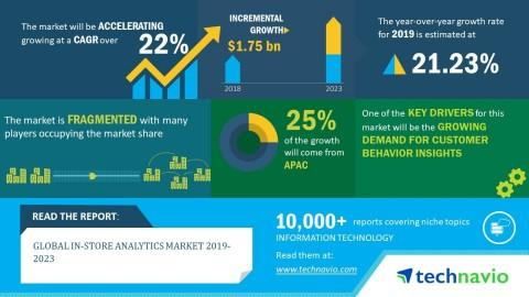 Global In-store Analytics Market 2019-2023 | 22% CAGR Projection Over the Next Five Years | Technavio