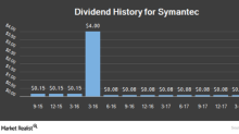 Why Credit Suisse Downgraded Symantec's Rating