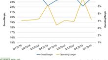 What Drove Best Buy's Margin Expansion in Q1?
