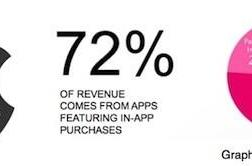 Report: In-app purchases a strong source of iOS app revenue