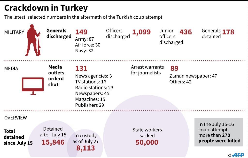 Crackdown in Turkey (AFP Photo/John SAEKI, Laurence CHU)