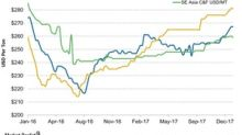 Analyzing Potash Prices in the Week Ending January 12