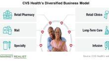 CVS Health Launches Prescription Delivery Service, Stock Jumps ~5%