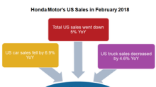 Honda's US Sales Fall for a 3rd Consecutive Month