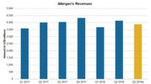 Allergan's Q3 2018 Estimates: Revenue Decline Expected