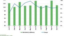 Costco Stock Rises ~23% despite Competitive Headwinds