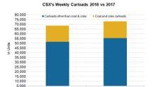 Carload Growth Placed CSX's Rail Traffic Gains Second Last Week