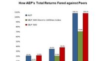 American Electric Power's Total Returns Compared to Its Peers