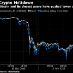 'I Didn't Sleep Well Last Night:' Analysts Predict Bitcoin Has Further to Fall