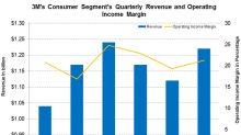 What's Driving 3M's Consumer Segment?