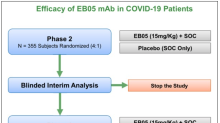 EDSA: Set to Initiate Clinical Trial of EB05 in COVID-19 Patients…