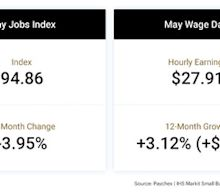 Small Business Employment Shows Slight Improvement in May, But Remains Near Historic Low