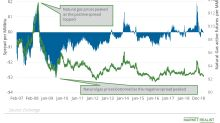 Natural Gas Prices: A Flip in the Sentiments