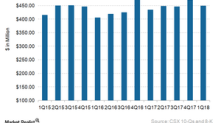 Pricing Gains Boosted CSX's Intermodal Revenue in 1Q18