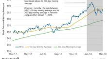 What Do Marathon Petroleum's Moving Averages Indicate?