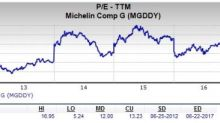 Should Value Investors Pick Michelin (MGDDY) Stock Now?