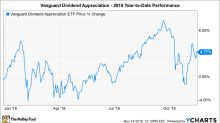 Is Vanguard Dividend Appreciation ETF a Buy?