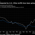 IMF Says U.S. Is Paying China Tariff Costs, Contrary to Trump's Claim