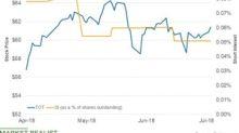 How Short Interest in Total Is Trending