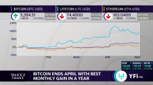 Bitcoin ends April with best monthly gain in a year