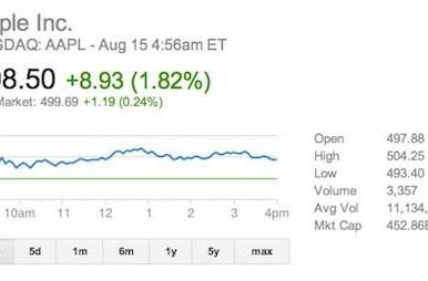 AAPL shareholders to receive dividends today