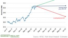 How Do Analysts Rate Whiting Petroleum Stock?
